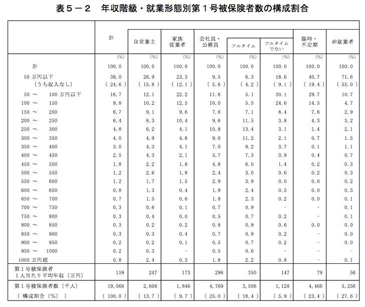 年収階級・就業形態別第1号被保険者数の構成割合