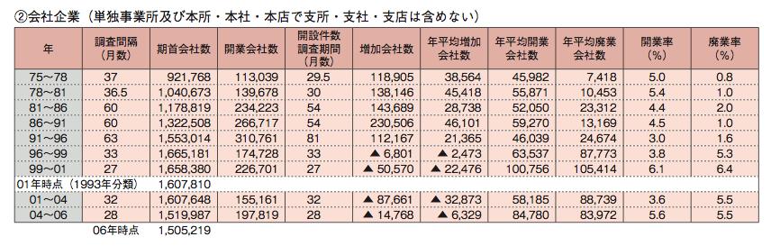 開業廃業企業数