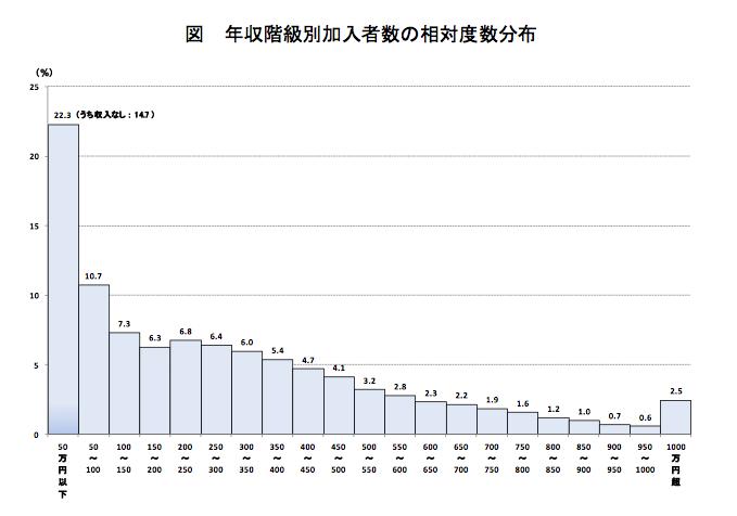 年収階級別加入者数の相対度数分布